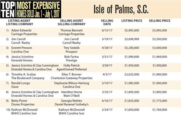 Isle of Palms, S.C. most expensive homes sold from Jan 1 - Jul 1, 2017
