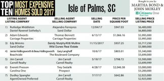 Isle of Palms, SC Top Ten Most Expensive Homes Sold in 2017