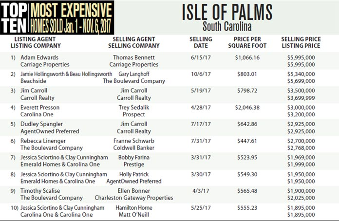 Top 10 Most Expensive Homes Sold in Isle of Palms, SC Jan 1 – Nov 6, 2017