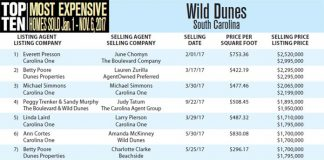 Top 10 Most Expensive Homes Sold in Wild Dunes, SC