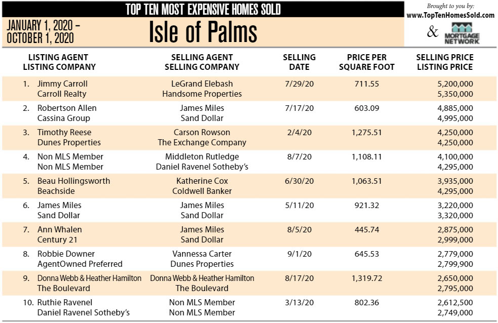 2020 Isle of Palms, SC Most Expensive Homes Sold