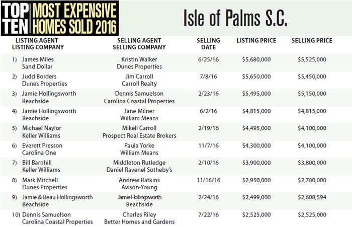 Top 10 Most Expensive Homes Sold in Isle of Palms, SC 2016