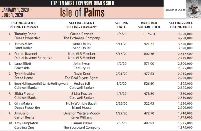 Isle of Palms, SC Top 10 Most Expensive Homes Sold in  in 2020